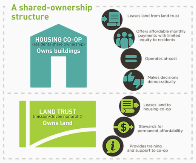 A graphic explaining SquareOne Village's shared ownership structure which include a housing co-op in which residents share ownership of buildings. The housing co-op leases land from the land trust, offers affordable monthly payments with limited equity to residents, operates at-cost, makes decisions democratically. The land trust, a mission driven-nonprofit, owns land. The land trust leases land to the housing co-op, stewards for permanent affordability, and provides training and support to co-op.
