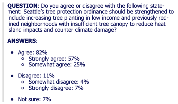 Poll language: Question: DO you agree or disagree with the following statement: Seattle's tree protection ordinance should be strengthened to include increasing tree planting in low income and previously redlined neighborhoods with insufficient tree canopy to reduct heat island impacts and count climate damage? Answers. Agree 82%, strong agree 57%, Somewhat agree 25%, Disagree 11%, somewhat disagree 4%, strongly disagree 7%. Credit: Northwest Progressive Institute