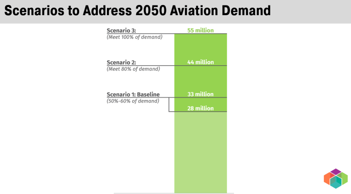A bar graph showing three scenarios of commercial aviation demand by 2050.