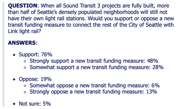 """Text describes a poll question asking, """"When all Sound Transit 3 projects are fully built, more than half of Seattle's densest neighborhoods will still not have their own light rail stations. Would you support or oppose a new transit funding mesure to connect the rest of the City of Seattle with Link light rail? Answers: Support 76% - strongly support - 48%, somewhat support - 28%; Oppose - 19%, somewhat oppose 6%, strong oppose - 13%; not sure - 5%."""
