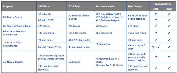 Chart showing 2015, 2018 and proposed new levels of deliverables for projects. Bike safety's 2015 goal was 50 miles of protected bike lanes and 60 miles of neighborhood greenways for 110 miles all together. Under SDOT's new plan, bike facility mileage would be in the 66.5 to 76.5 range, exceeding the 2018 reset goal, but far short of the 2015 goal. Under sidewalks the 2015 goal was 75% of sidewalk gaps on priority transit corridors. The output under the new plan would be 70%of sidewalk gaps on priority transit corridors.