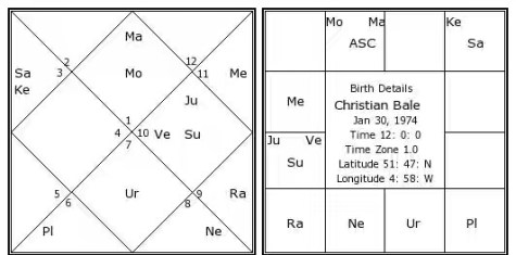 christian-bale-birth-chart.jpg
