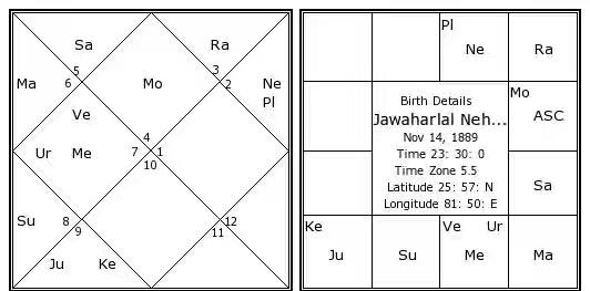 jawaharlal-nehru-birth-chart.jpg