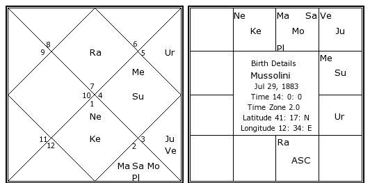 mussolini-birth-chart