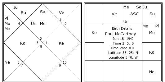 paul-mccartney-birth-chart