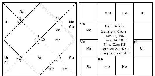astrology article on Ruchaka Yoga.