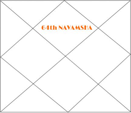 64th navamsha article in astrology