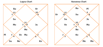 64TH NAVAMSHA ASTROLOGY ARTICLE