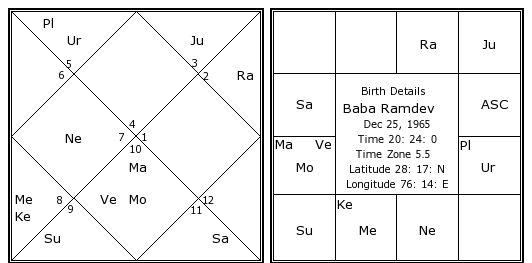 Baba Ramdev horoscope