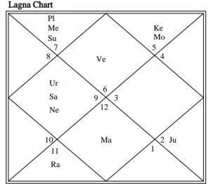 Virat Kohli Birth Chart
