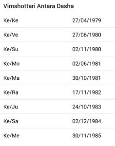 ketu mahadasha timeline in narendra modi horoscope