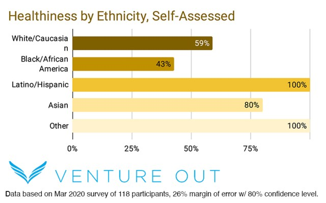 Healthiness by Ethnicity