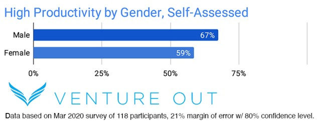 High Productivity by Gender Self-Assessed