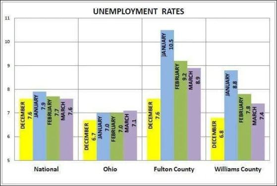 Unemployment web