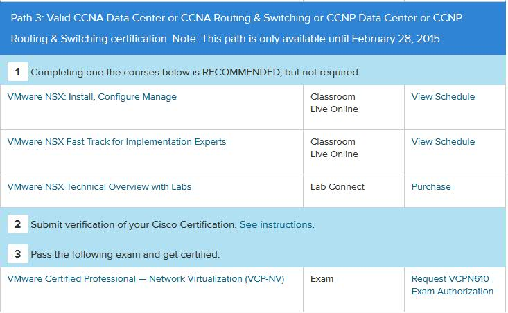 How To Become Vcp Nv Without Having Official Vmware Icm Course The