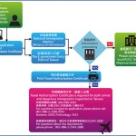 ROC-Application-Process