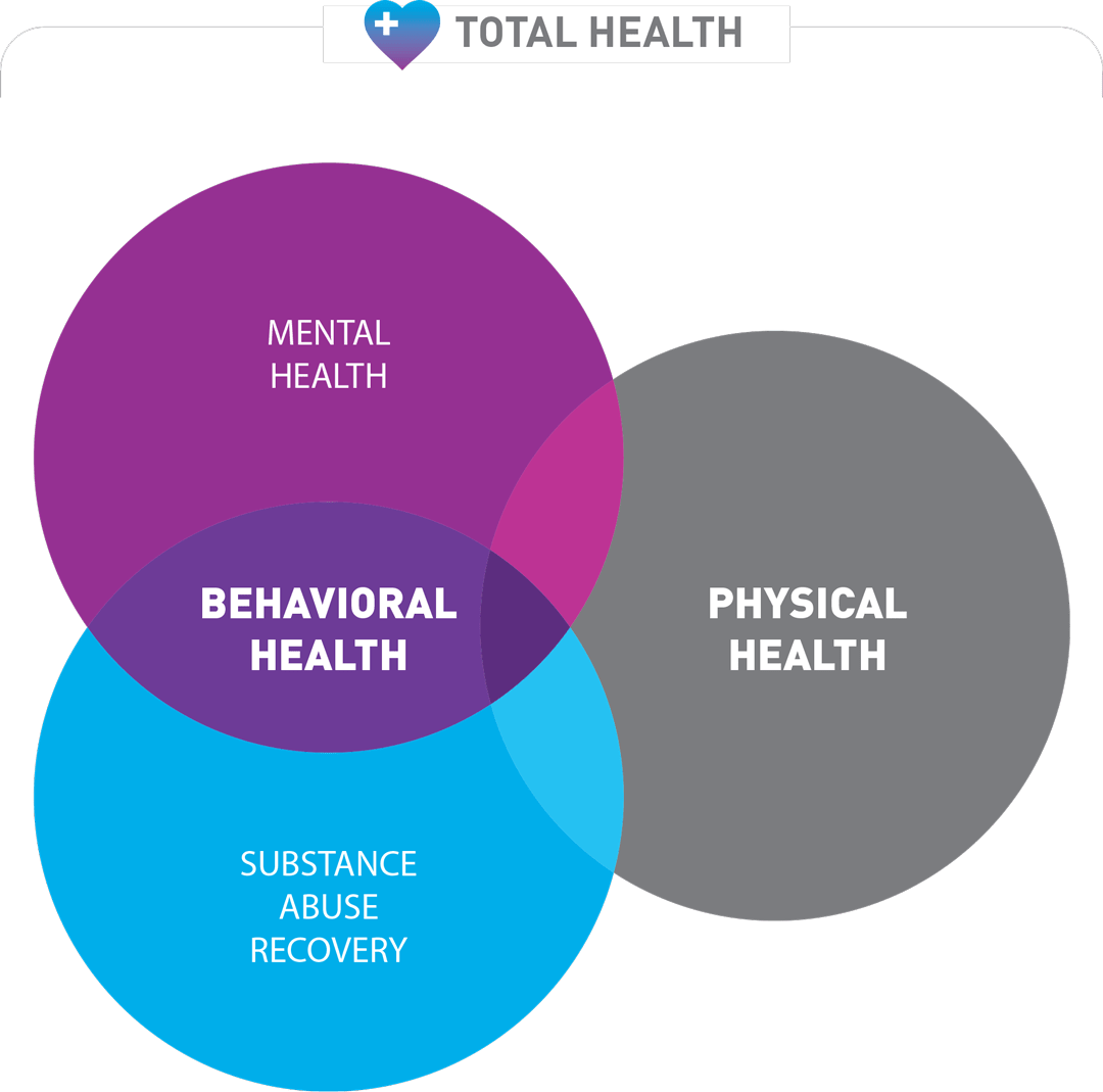 Venn Diagram 2x Washington Council For Behavioral Health