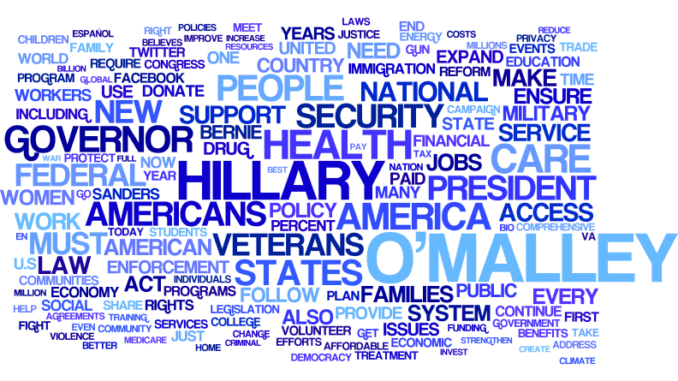 word cloud of election topics