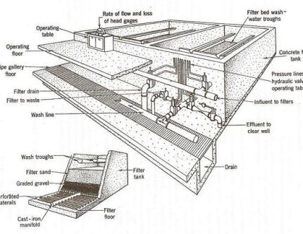 components-rapid-sand-filters