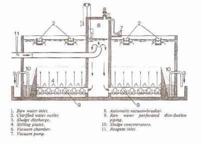 Schematic of Pulsator Clarifier