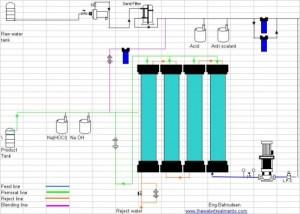 reverse osmosis plant design