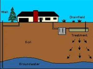 settled-sewers