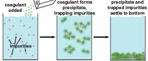 coagulation Flocculation