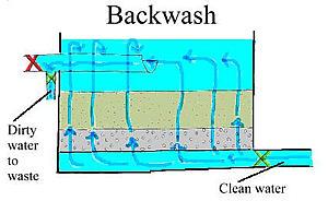 Flow Pattern Process Backwashing Water Treatment Waste
