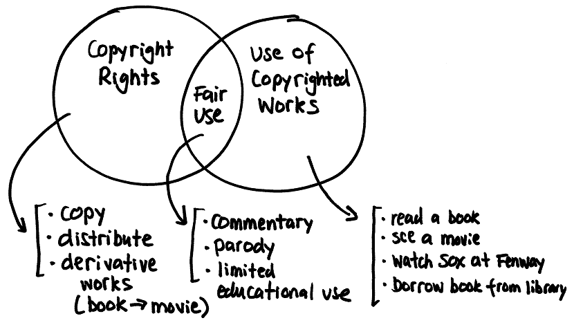 Diagram of Copyright (Erik J. Heels, 2007)