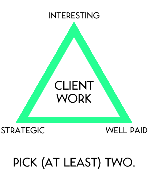 The Client Work Triangle Test