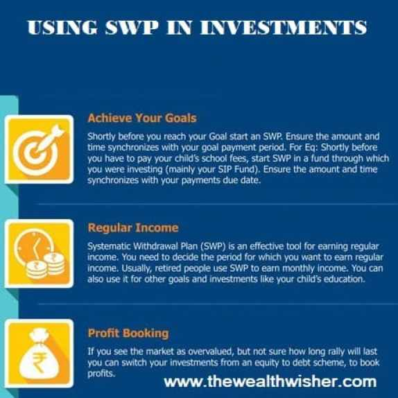SWP systematic withdrawal plan