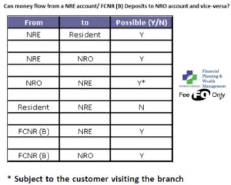 Understanding Nri Accounts Repatriable Tds Rules Thewealthwisher