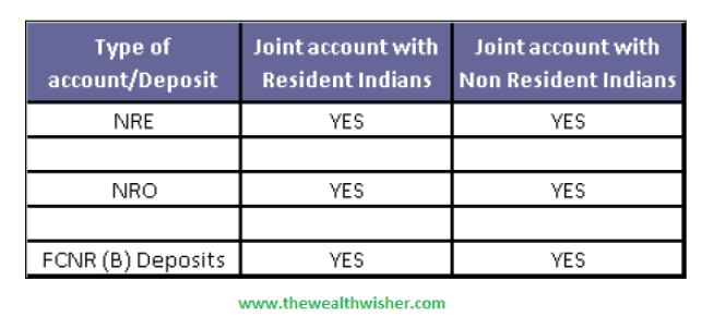 nri account repatriable tds