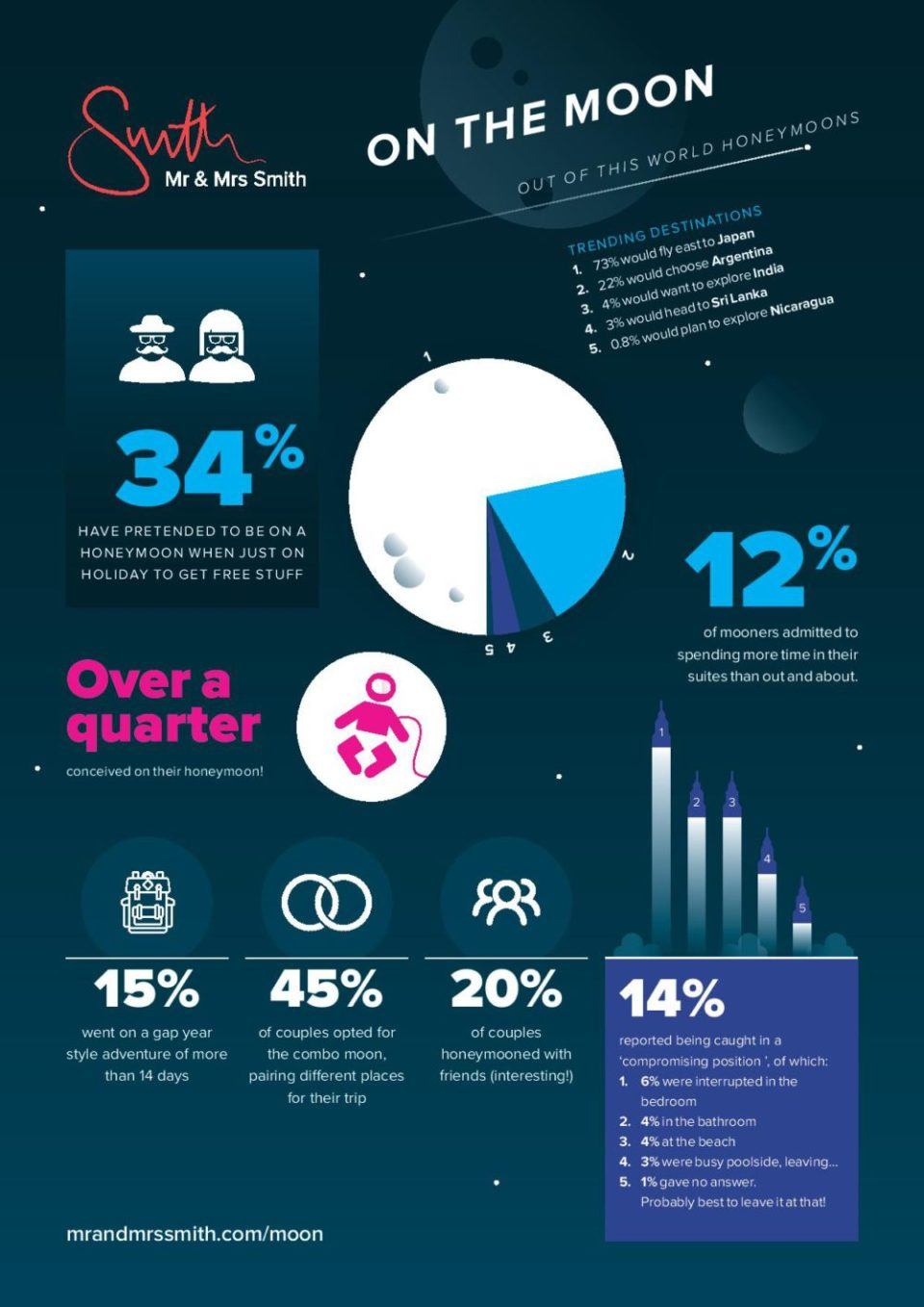 mms-on-the-moon-infographic-singapore