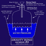 marijuana gravity bong