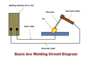 What is Arc Welding? How Arc Welding Works?  The Welding