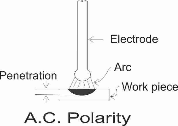 Electrode shape, polarity and its effects