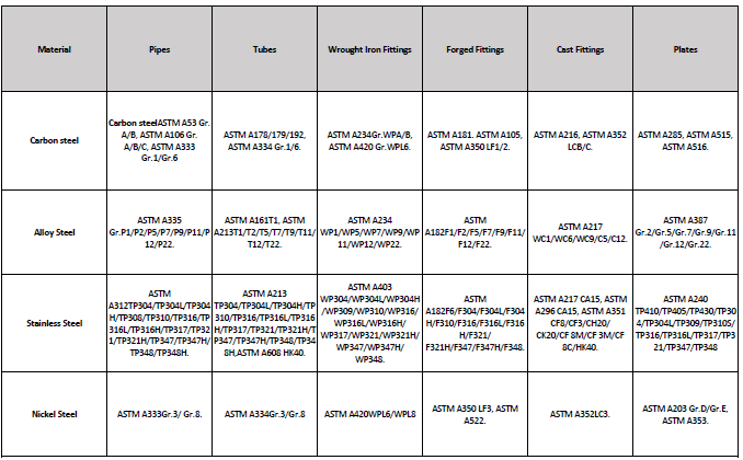SME codes for materials