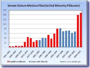 fillibuster graph 300x226 Have Progressives Lost Their Damn Minds?