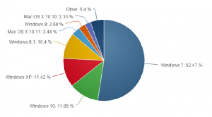 netmarketshare-windows-versions-feb-2016