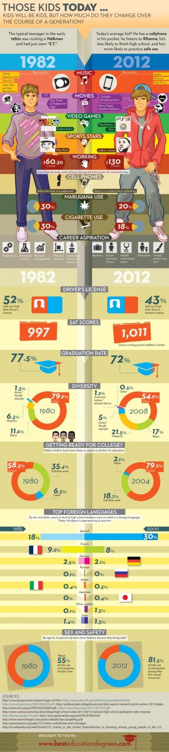 Teens 1982 2012