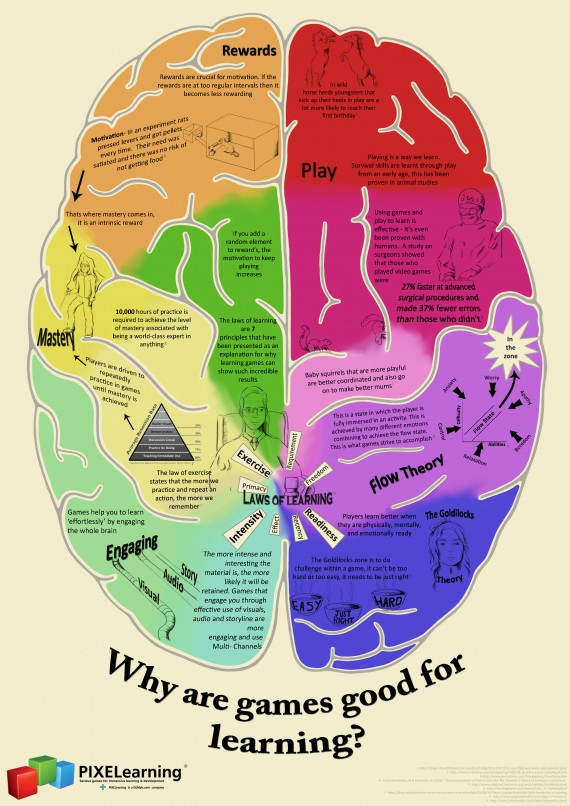 Why games are good for learning infographic