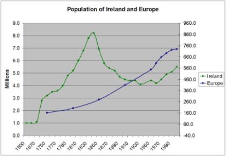 Andamento demografico a confronto fra Irlanda (verde) e il resto d'Europa (blu)