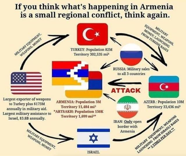 Ruoli delle potenze mondiali nel conflitto armeno-azero