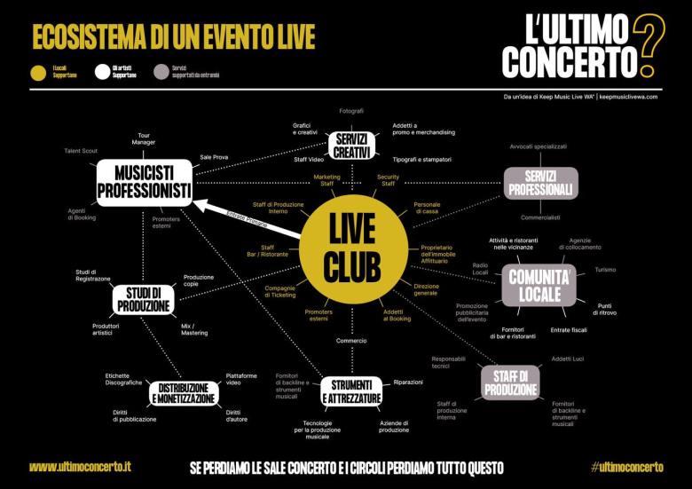 L'ecosistema di un evento live