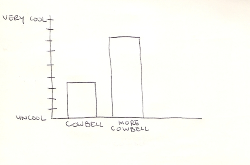 Graphs of Cool vs Uncool stuff