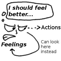 Instead of looking at our actions, if we look at the feelings we have about our actions, we might be able to change our feelings more easily