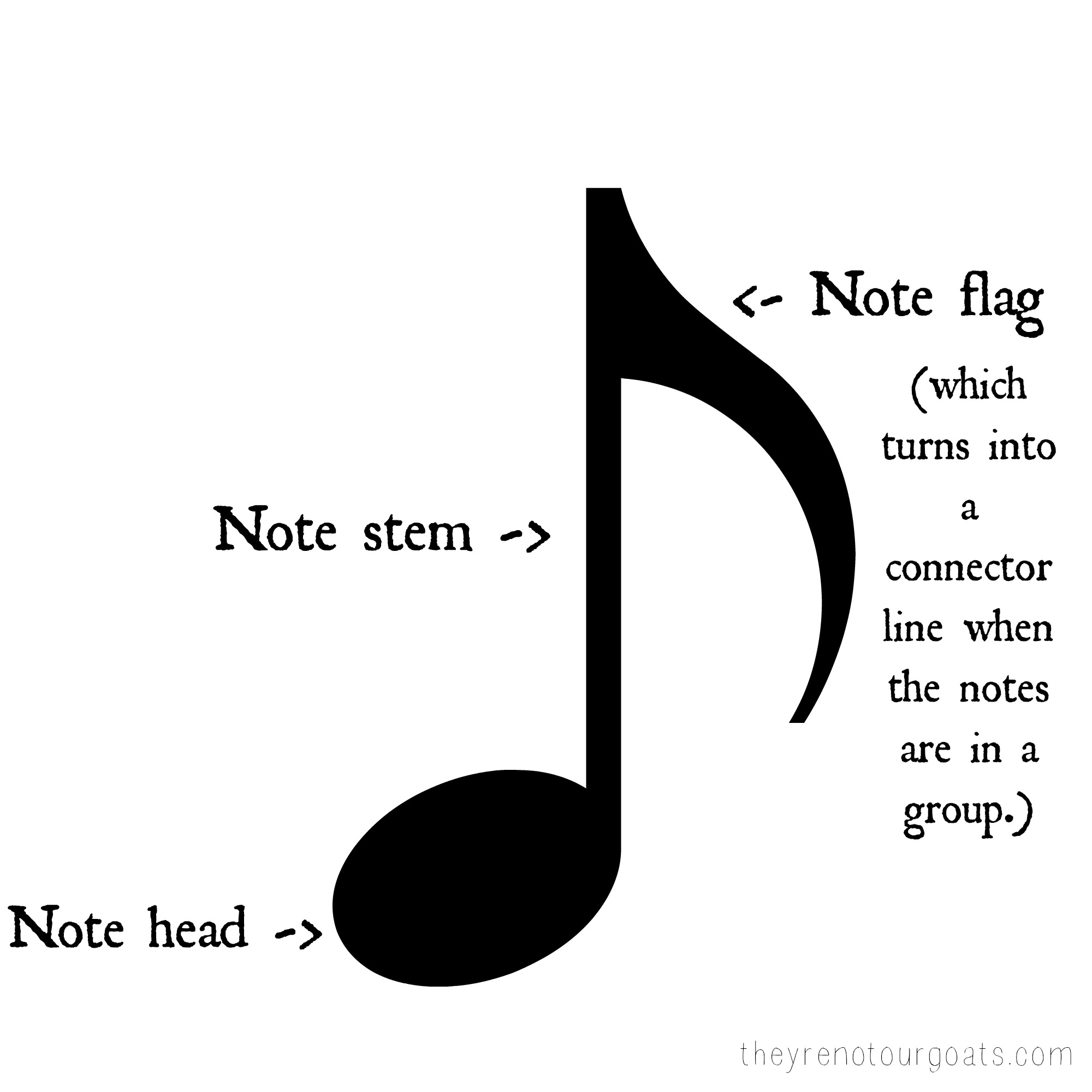 How To Read Note Value In Music Archives