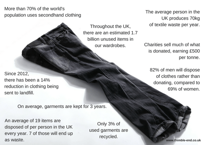 UK unwanted clothing statistics