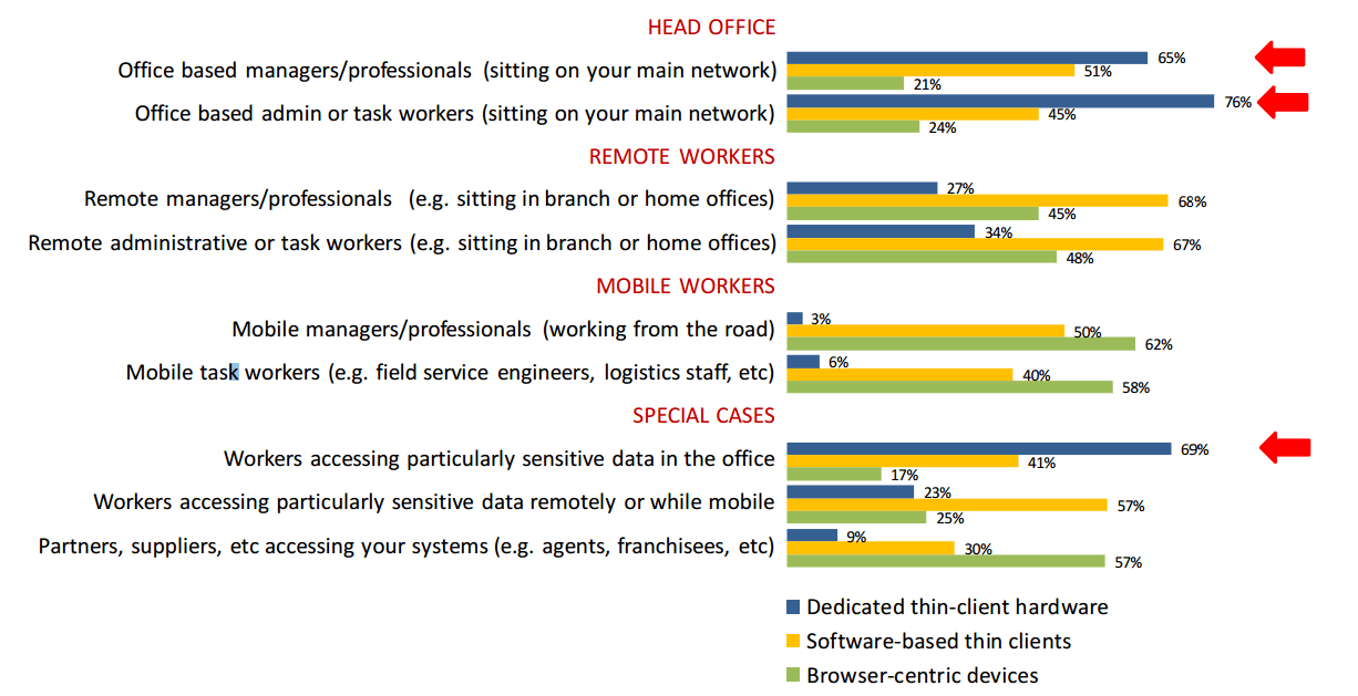 New (EMEA) Research on the adoption of Thin Client